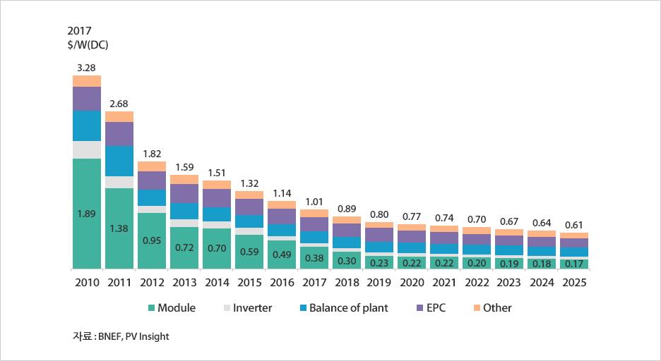태양광 시스템 가격 현황 및 전망