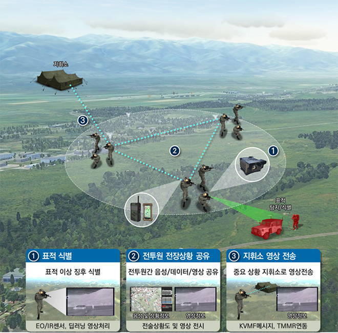 육군 보병대대의 개인 감시체계 운용개념도